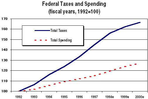 federal taxes and spending