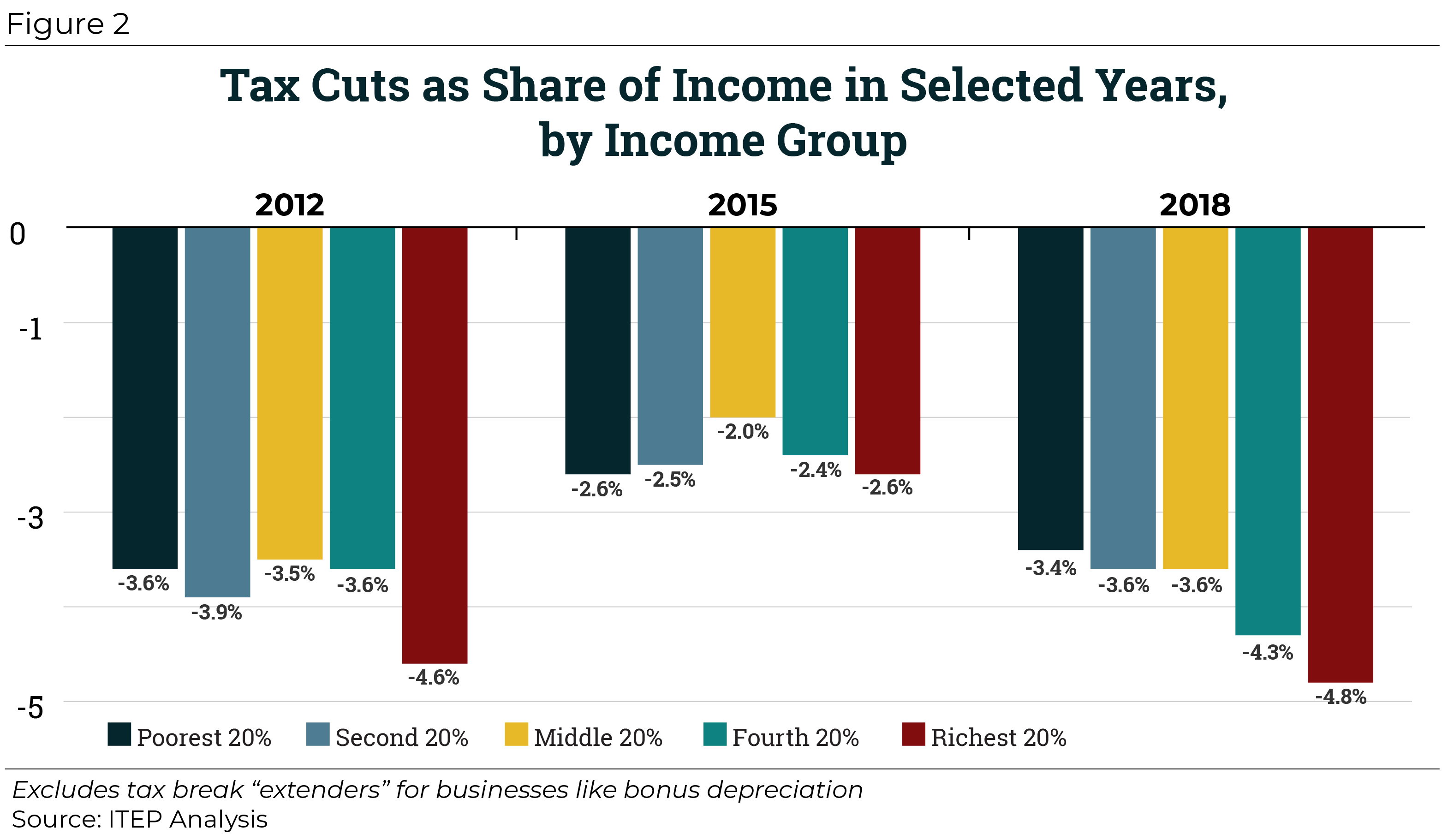 Wealthy Benefit Most From Decades of Tax Cuts