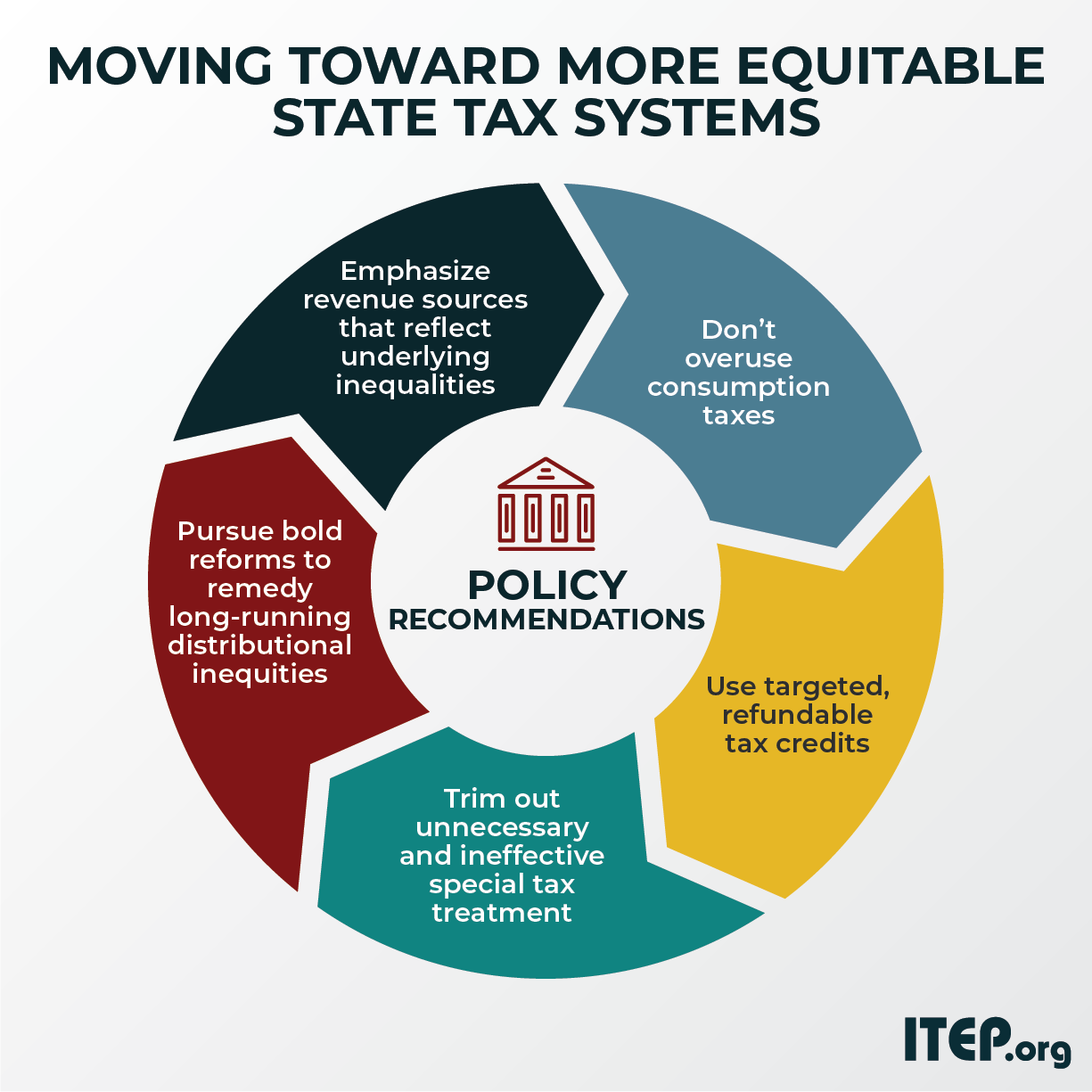 How to Develop More Equitable State Tax Systems