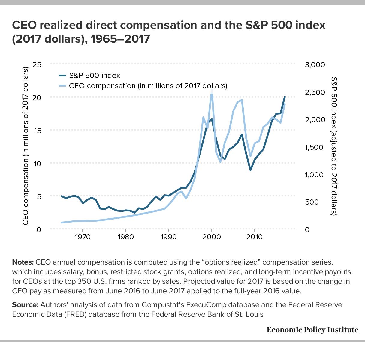 Surging Executive Compensation