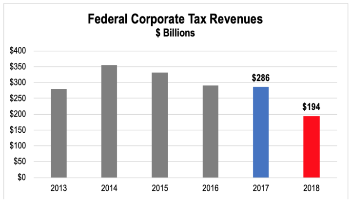 Corporate Elite, Not Workers, Cash in on Tax Cuts